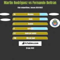 Martin Rodriguez vs Fernando Beltran h2h player stats