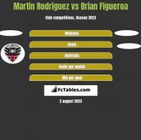 Martin Rodriguez vs Brian Figueroa h2h player stats