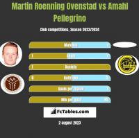 Martin Roenning Ovenstad vs Amahl Pellegrino h2h player stats