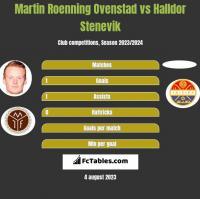 Martin Roenning Ovenstad vs Halldor Stenevik h2h player stats