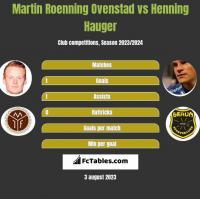 Martin Roenning Ovenstad vs Henning Hauger h2h player stats