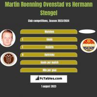 Martin Roenning Ovenstad vs Hermann Stengel h2h player stats