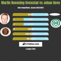 Martin Roenning Ovenstad vs Johan Hove h2h player stats