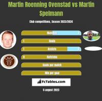 Martin Roenning Ovenstad vs Martin Spelmann h2h player stats