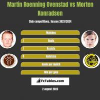 Martin Roenning Ovenstad vs Morten Konradsen h2h player stats