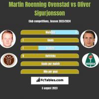 Martin Roenning Ovenstad vs Oliver Sigurjonsson h2h player stats