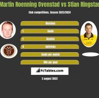 Martin Roenning Ovenstad vs Stian Ringstad h2h player stats