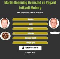 Martin Roenning Ovenstad vs Vegard Leikvoll Moberg h2h player stats