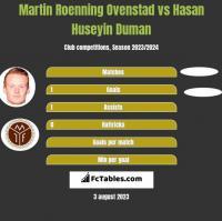Martin Roenning Ovenstad vs Hasan Huseyin Duman h2h player stats