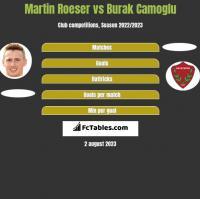 Martin Roeser vs Burak Camoglu h2h player stats
