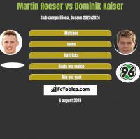 Martin Roeser vs Dominik Kaiser h2h player stats