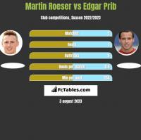 Martin Roeser vs Edgar Prib h2h player stats
