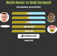 Martin Roeser vs Genki Haraguchi h2h player stats