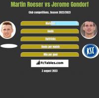 Martin Roeser vs Jerome Gondorf h2h player stats