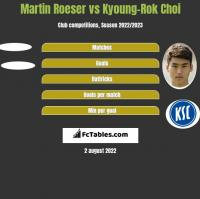 Martin Roeser vs Kyoung-Rok Choi h2h player stats
