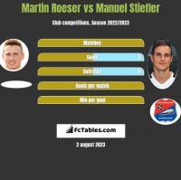 Martin Roeser vs Manuel Stiefler h2h player stats