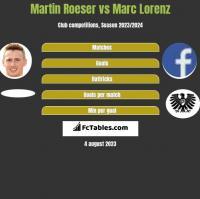 Martin Roeser vs Marc Lorenz h2h player stats