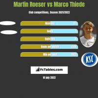 Martin Roeser vs Marco Thiede h2h player stats