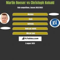 Martin Roeser vs Christoph Kobald h2h player stats