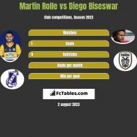 Martin Rolle vs Diego Biseswar h2h player stats