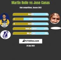 Martin Rolle vs Jose Canas h2h player stats