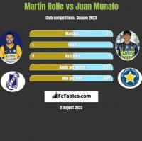 Martin Rolle vs Juan Munafo h2h player stats