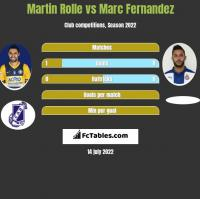 Martin Rolle vs Marc Fernandez h2h player stats
