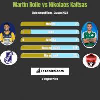 Martin Rolle vs Nikolaos Kaltsas h2h player stats