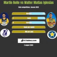Martin Rolle vs Walter Matias Iglesias h2h player stats