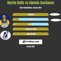 Martin Rolle vs Giannis Bastianos h2h player stats