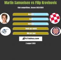 Martin Samuelsen vs Filip Krovinovic h2h player stats