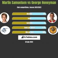 Martin Samuelsen vs George Honeyman h2h player stats