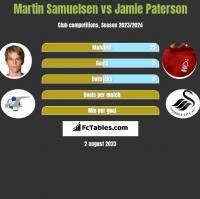 Martin Samuelsen vs Jamie Paterson h2h player stats
