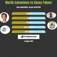 Martin Samuelsen vs Kasey Palmer h2h player stats