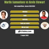 Martin Samuelsen vs Kevin Stewart h2h player stats