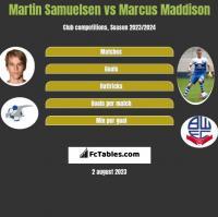 Martin Samuelsen vs Marcus Maddison h2h player stats