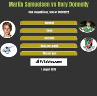 Martin Samuelsen vs Rory Donnelly h2h player stats