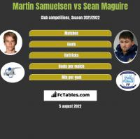 Martin Samuelsen vs Sean Maguire h2h player stats