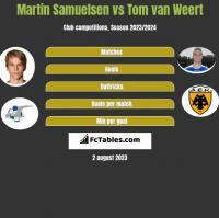 Martin Samuelsen vs Tom van Weert h2h player stats