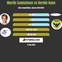 Martin Samuelsen vs Herbie Kane h2h player stats