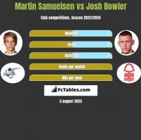 Martin Samuelsen vs Josh Bowler h2h player stats