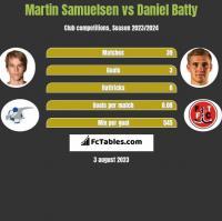 Martin Samuelsen vs Daniel Batty h2h player stats