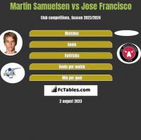 Martin Samuelsen vs Jose Francisco h2h player stats