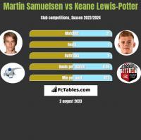 Martin Samuelsen vs Keane Lewis-Potter h2h player stats