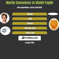 Martin Samuelsen vs Wahid Faghir h2h player stats
