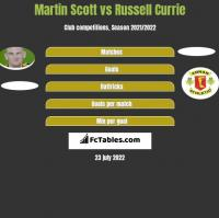 Martin Scott vs Russell Currie h2h player stats