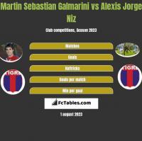 Martin Sebastian Galmarini vs Alexis Jorge Niz h2h player stats