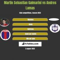 Martin Sebastian Galmarini vs Andres Lamas h2h player stats