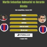Martin Sebastian Galmarini vs Gerardo Alcoba h2h player stats