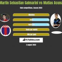 Martin Sebastian Galmarini vs Matias Acuna h2h player stats